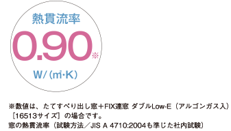 APW 430 熱貫流率