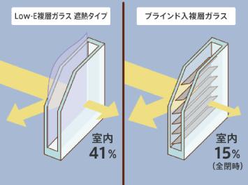 ガラスの効果
