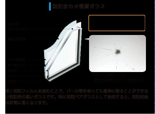 防犯合わせ複層ガラス