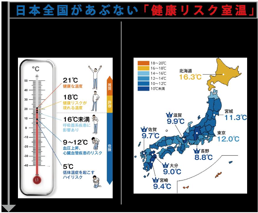 日本全国があぶない「健康リスク室温」