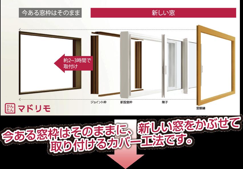 今ある窓枠はそのままに、新しい窓をかぶせて 取り付けるカバー工法です。
