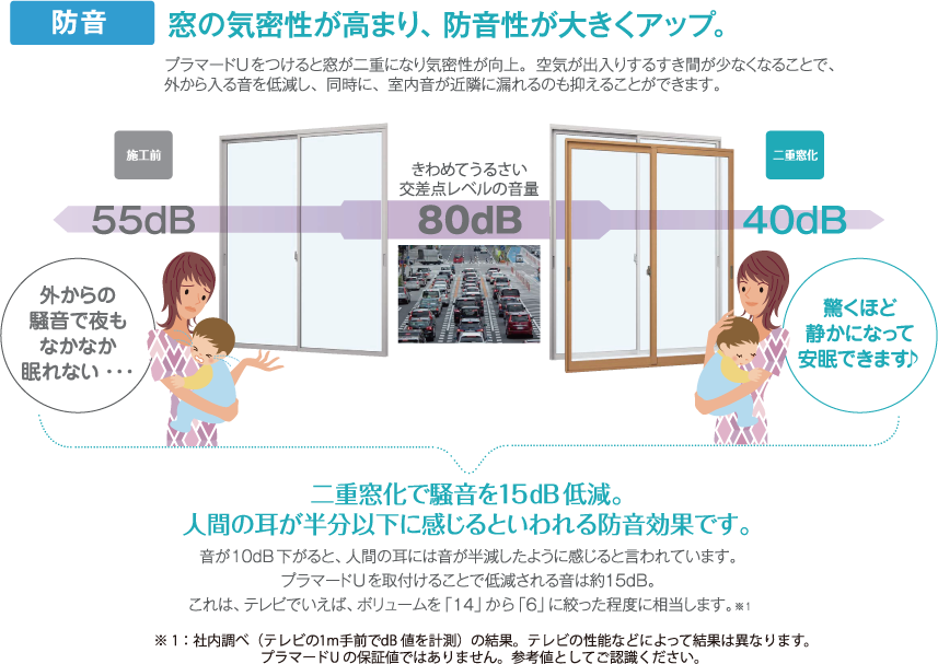 窓の気密性が高まり、防音性が大きくアップ。